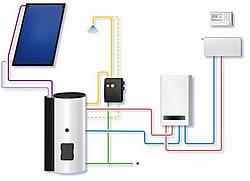 solar solaranlage photovoltaik heizung und sanit r. Black Bedroom Furniture Sets. Home Design Ideas